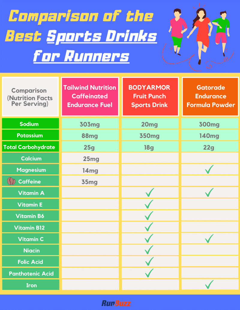 Comparison-of-the-Best-Sports-Drinks-for-Runners